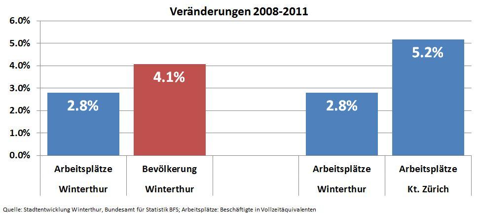 Graph2008-2011